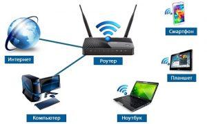 Nastrojka-Wi-Fi-routera